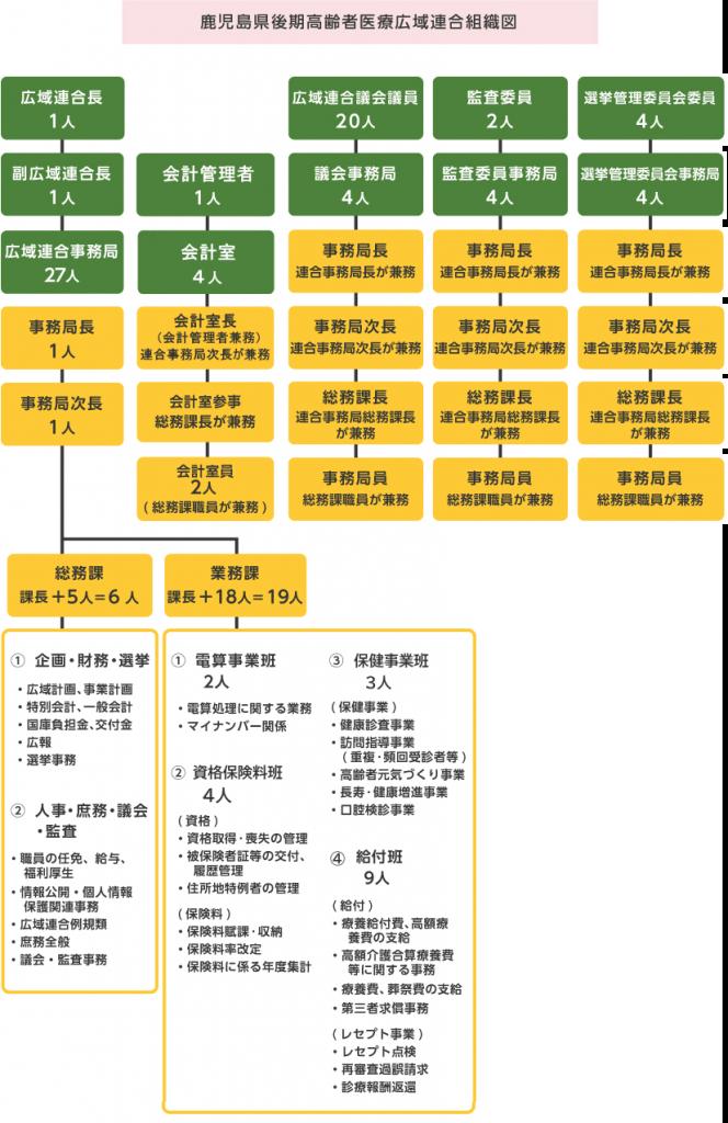 鹿児島県後期高齢者医療広域連合組織図
